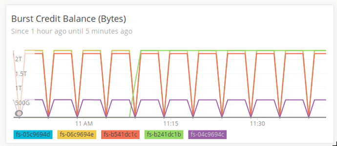 AWS EFS Burst Credit Balance Graph is off - New Relic
